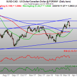 USDCAD price action technical analysis