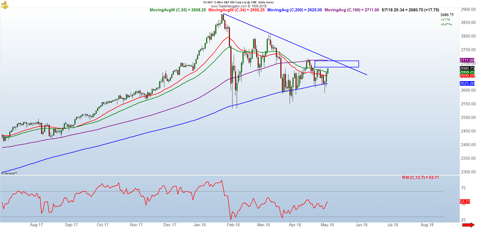 SP500 price action technical analysis