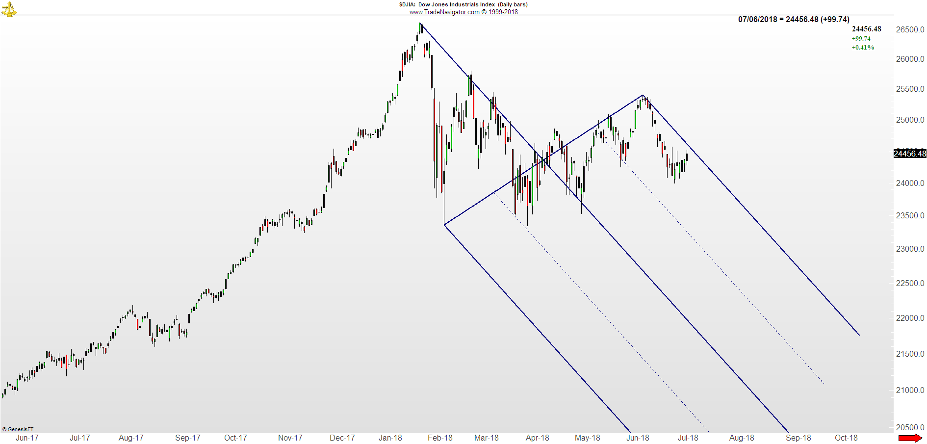 DJIA price action technical analysis